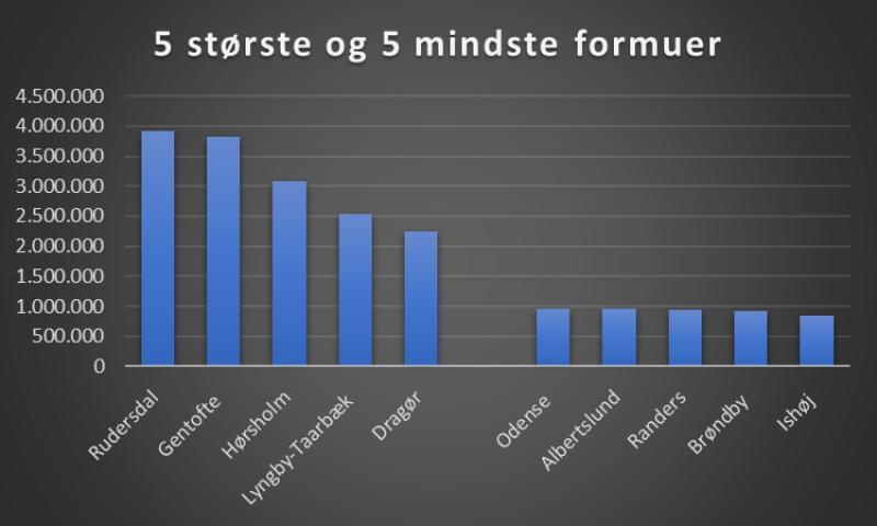 danmarks rigeste kommune
